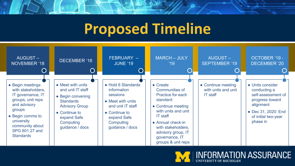 Timeline for Implementing SPG 601.27