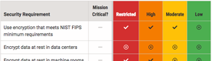Screen capture of portion of security standards table